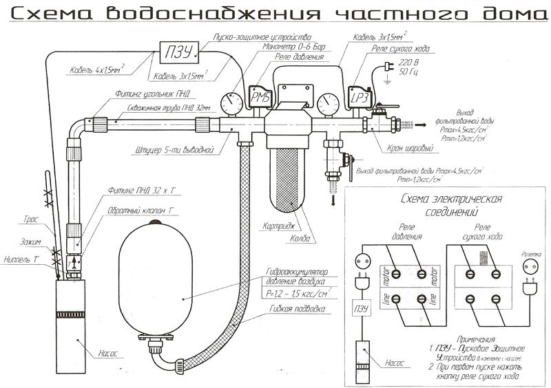 Тросс из нержавеющей стали...  Эта самая простая схема водоснабжения для частного дома.