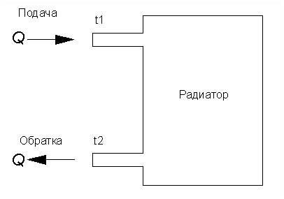 Объем секции алюминиевого радиатора – зачем нужно