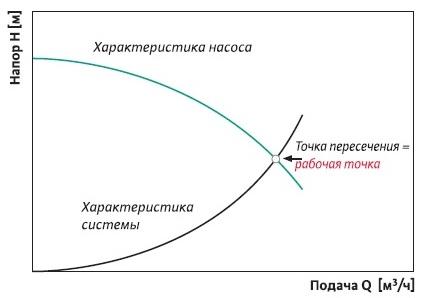 график такого насоса(2