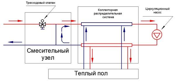 Схема подключения теплого пола к системе отопления