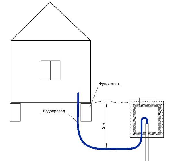 Как утеплить ввод воды в дом