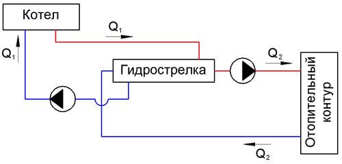 Q2 - Контур развязки отопления