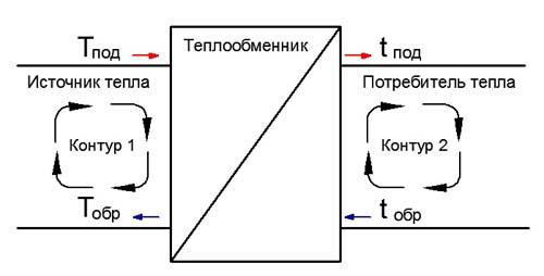 Правильный расчёт теплообменника какая стоона вторичного теплообменника чаще забивается солями жёсткости